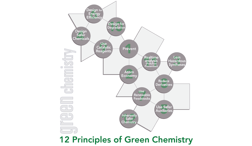 G is for Green Chemistry