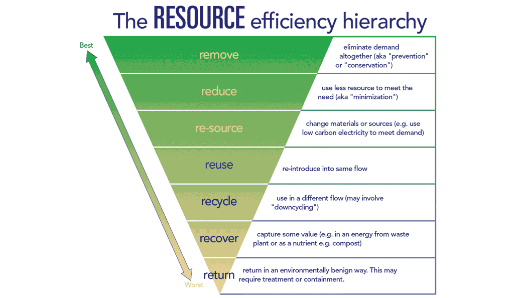 R is for Resource