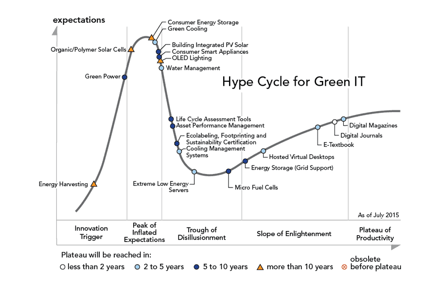 0 is for Zero on the Hype Cycle